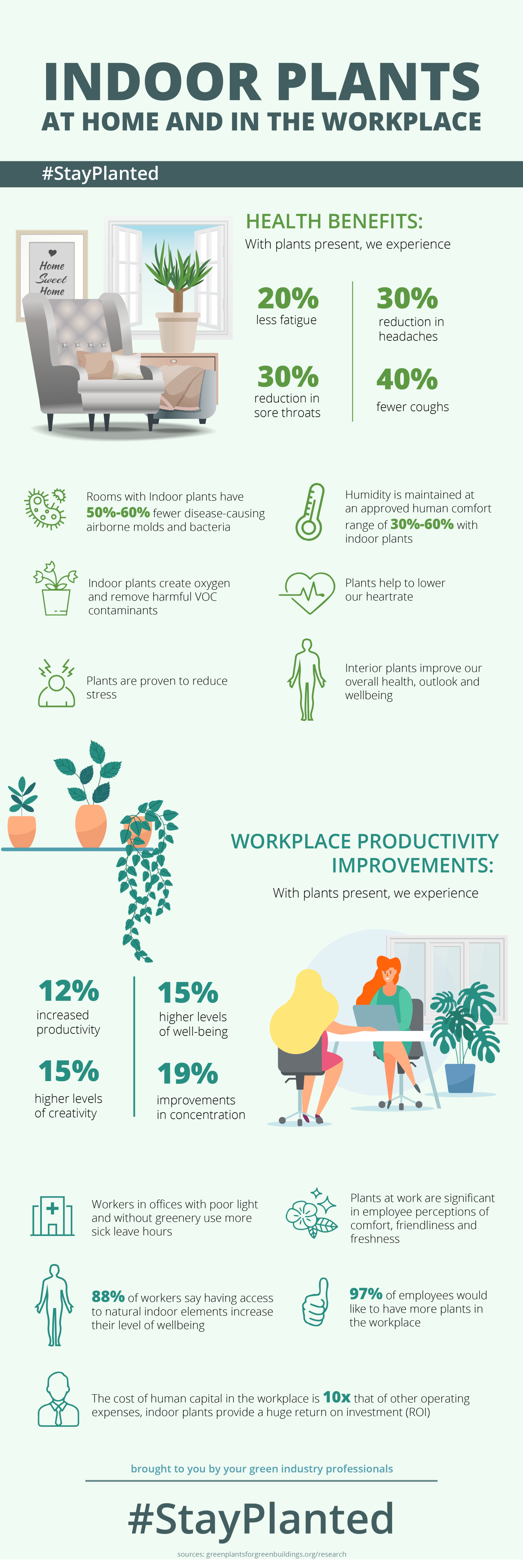 Benefits of Indoor Plants at work and home infographic